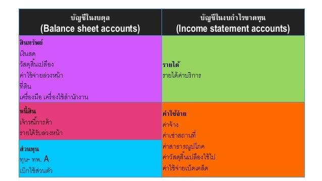 Chart of Accounts บัญชีในงบดุล (Balance sheet accounts) บัญชีในงบกาไรขาดทุน (Income statement accounts) สินทรัพย์ เงินสด ว...