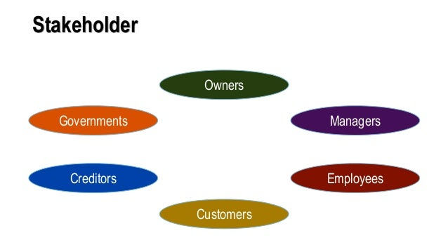 Stakeholder Owners Managers Employees Customers Creditors Governments