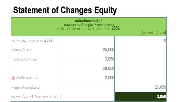 Statement of Changes Equity คลินิกทันตกรรมฟันดี งบแสดงการเปลี่ยนแปลงส่วนขอจงเจ้าขอจง สาหรับปีสิ้นสุด ณ วันที่ 31 ธันวาคม พ...