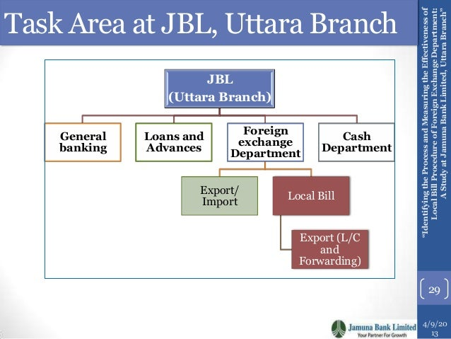 a study of uttara bank limited Uttara bank limited is one of the traditional bank of bangladesh banking sector   primary sources are group discussion, practical work experience, case study.