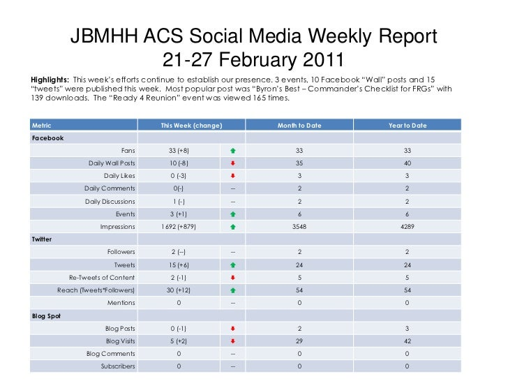 JBMHH ACS Social Media Weekly Report21-27 February 2011<br />Highlights:  This week's efforts continue to establish our pr...