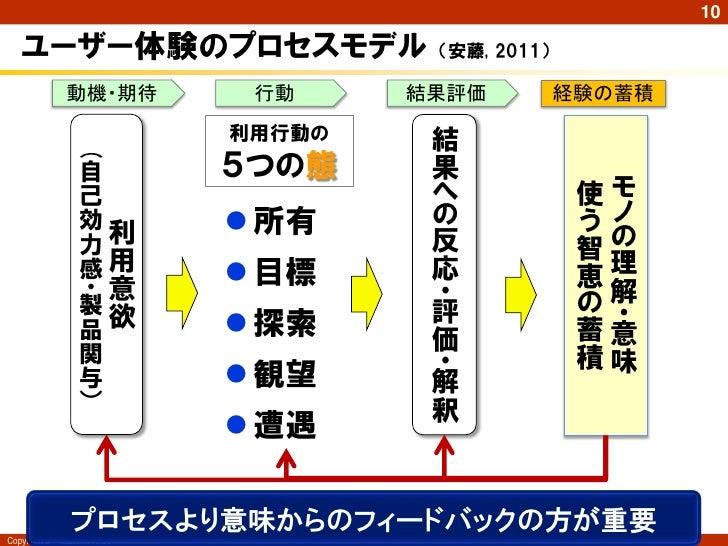 10   ユーザー体験のプロセスモデル                    (安藤, 2011)               動機・期待         行動     結果評価          経験の蓄積                  ...