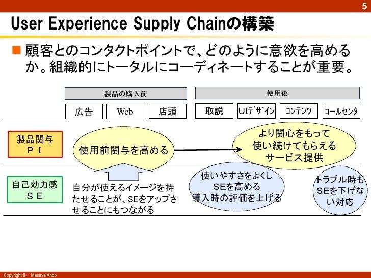 5   User Experience Supply Chainの構築    顧客とのコンタクトポイントで、どのように意欲を高める     か。組織的にトータルにコーディネートすることが重要。                         ...