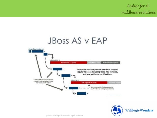 Jboss Tutorial Basics