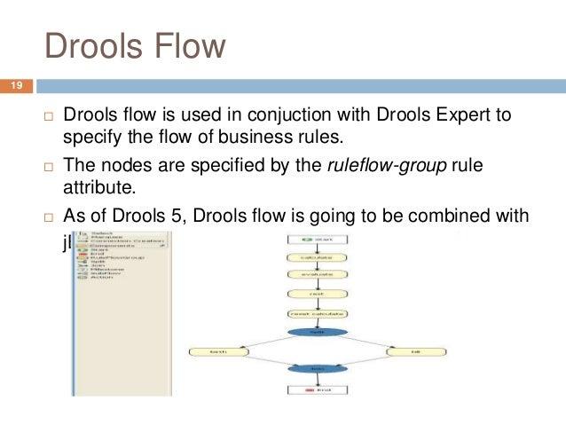 Jboss Drools Pure Java Rule Engine