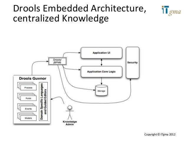 Jboss jbpm and drools 1 introduction to drools architecture