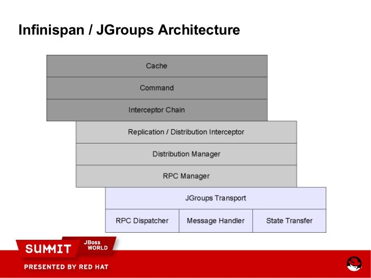 Jboss World 2011 Infinispan