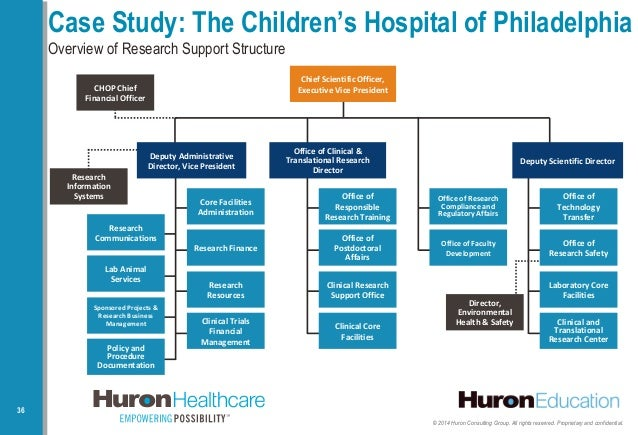 Webinar: Performance Improvement For Children'S Hospitals – Key Steps…
