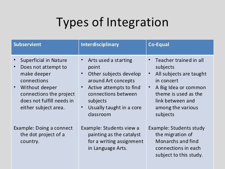 advantages of integrating arts into the curriculum Ais is assessing teacher's practice of arts integration in the classroom and linking   the arts infused classroom has an advantage of using individual learning.