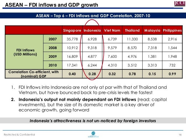 opportunities and challenges for fdi in With the advent of globalization, developing countries, particularly those in asia, have been witnessing a massive surge of fdi inflows during the past two decades.