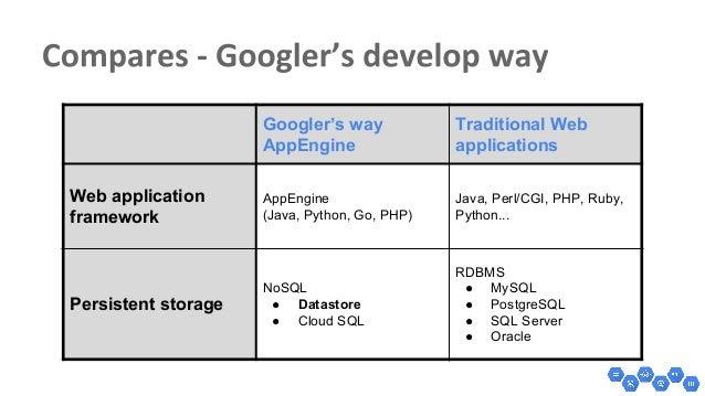 JCConf 2015 - 輕鬆學google的雲端開發 - Google App Engine入門(上)