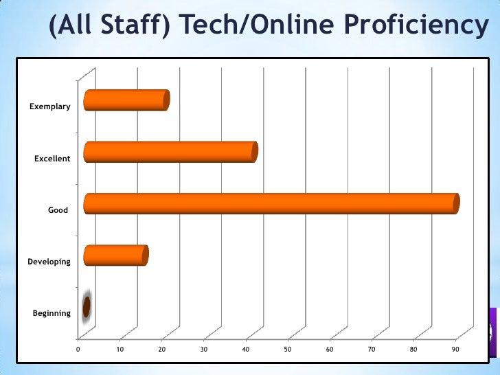 (All Staff) Tech/Online Proficiency<br />