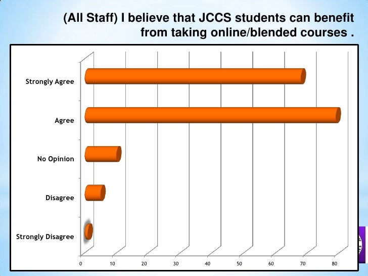(All Staff) I believe that JCCS students can benefit from taking online/blended courses .<br />