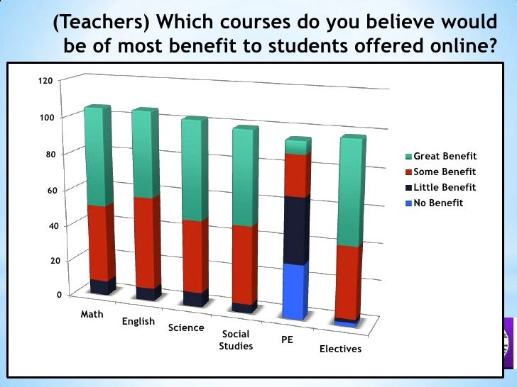 (Teachers) Which courses do you believe would be of most benefit to students offered online?<br />
