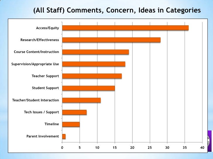 (All Staff) Comments, Concern, Ideas in Categories<br />