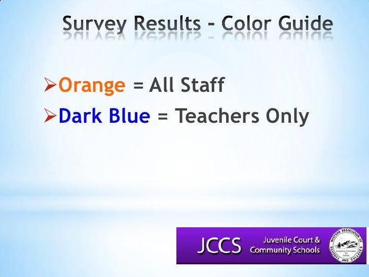 Survey Results – Color Guide<br />Orange = All Staff<br />Dark Blue = Teachers Only<br />