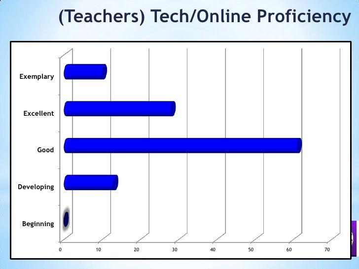 (Teachers)Tech/Online Proficiency<br />