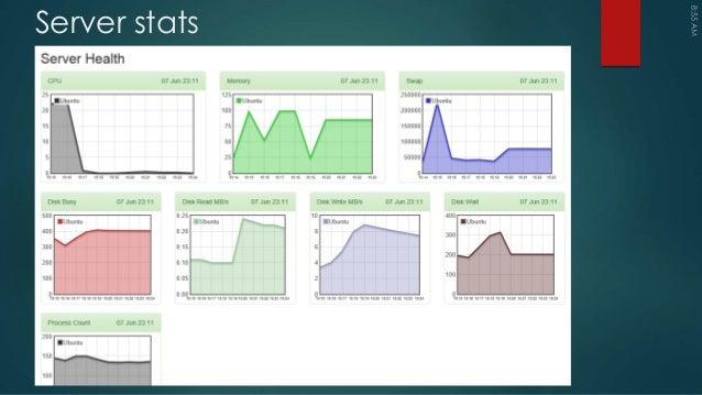 jChaart - Web Dashboard Framework