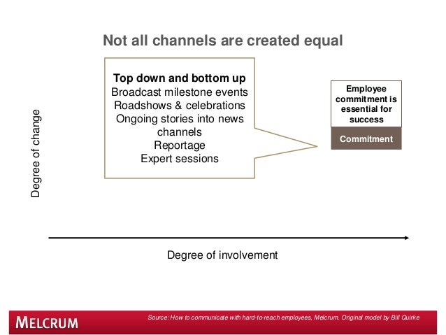Not all channels are created equal Source: How to communicate with hard-to-reach employees, Melcrum. Original model by Bil...