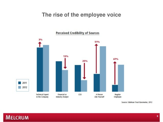 The rise of the employee voice 9