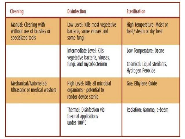 disinfection and sterilization difference