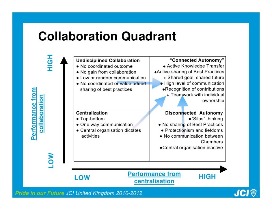 Collaborative Teaching Best Practices ~ Jci uk impact plan
