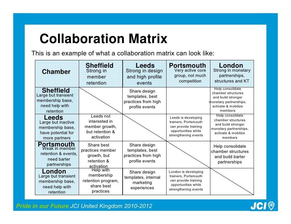 Design Build Collaboration