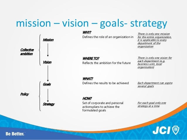 strategy mission and vision of whirlpool You start with the vision statement (sometimes called a mission statement) when you know what the vision is you can develop a strategy to get you to the vision when .