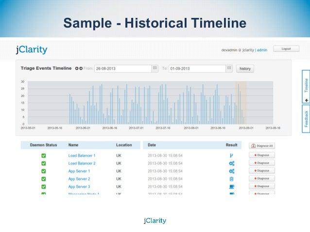 Sample - Historical Timeline