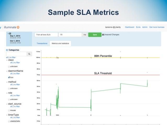 Sample SLA Metrics