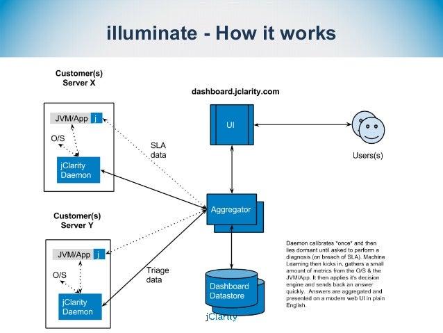 illuminate - How it works