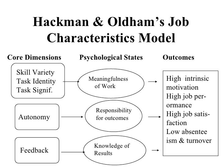 Hackman Og Oldham Job Design Model