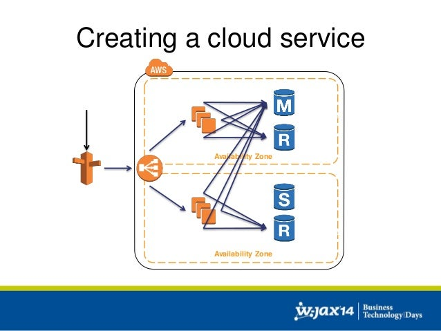 cloud architecture: patterns and best practices