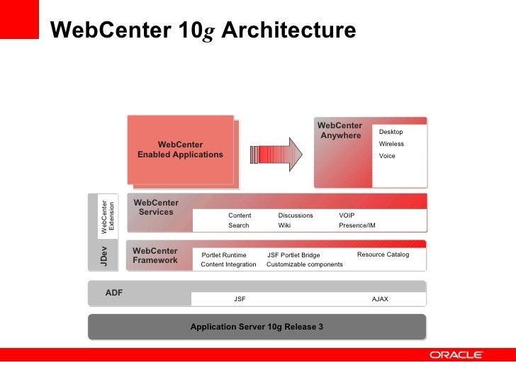 Web Center Services and  Framework Slide 3