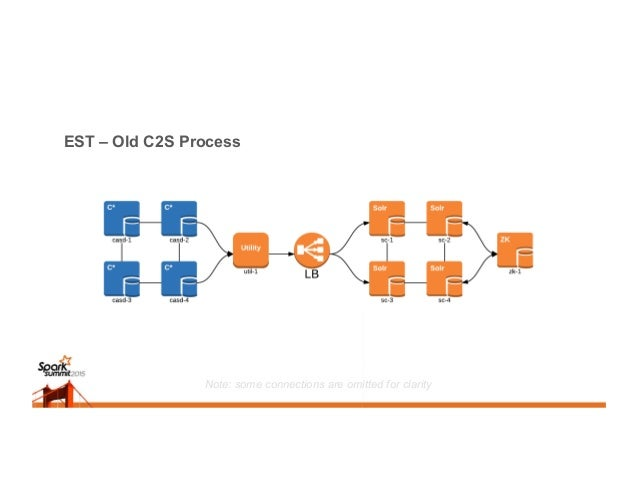 EST – Spark C2S Process Note: some connections are omitted for clarity