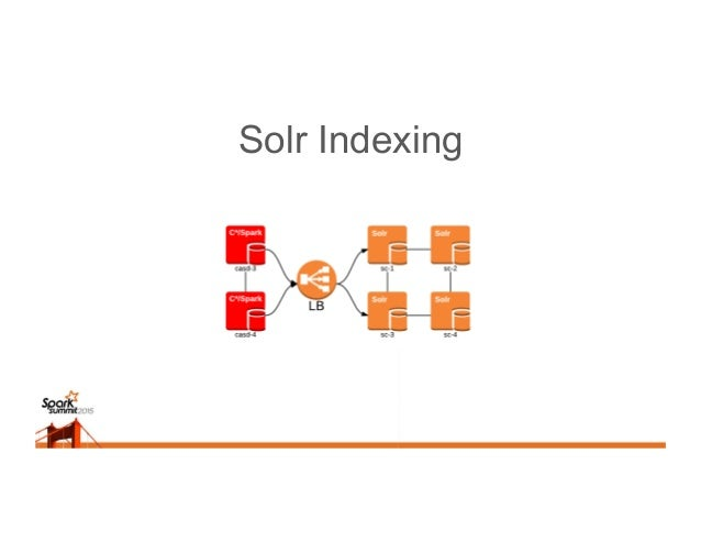 Better Solr Indexing Note: some connections are omitted for clarity