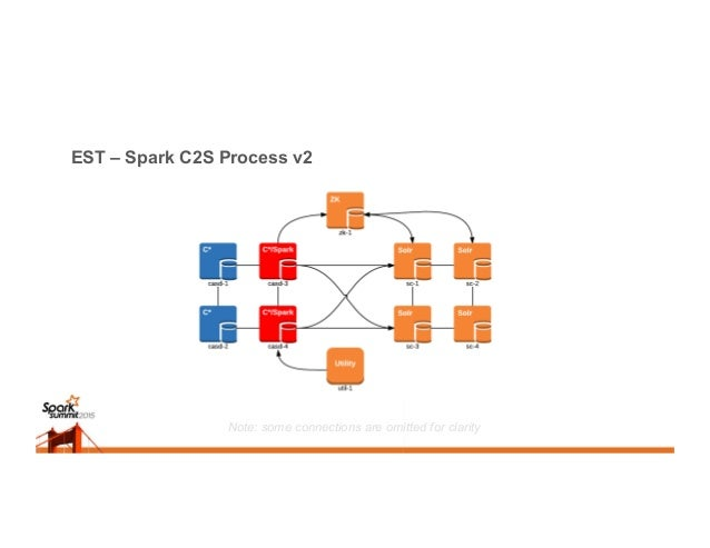 Success? YUP 5x faster than the original C2S process (with optimizations)