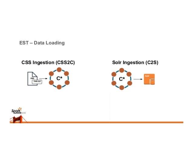 EST – Data Loading CSS Ingestion (CSS2C) Solr Ingestion (C2S)