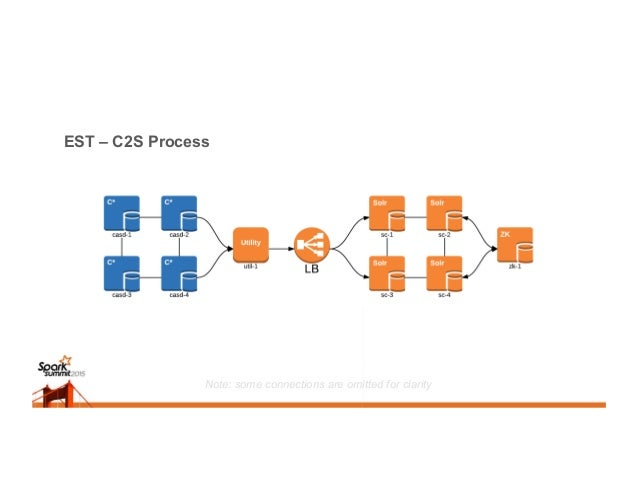EST – C2S Process Note: some connections are omitted for clarity