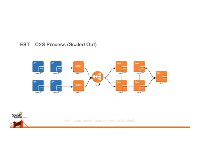 EST – C2S Process (Scaled Out) Note: some connections are omitted for clarity