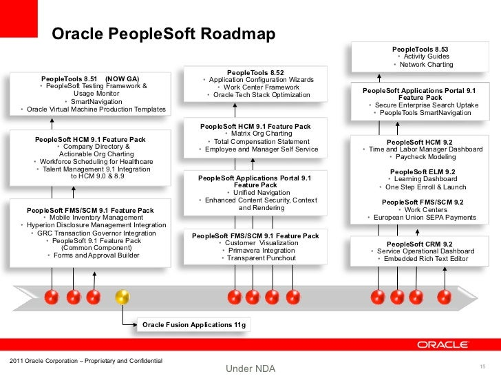 JD Edwards and Peoplesoft 1 Doug Hughes Oracle applications strateg – Application Road Map