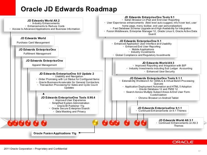 Edwards Auto Sales >> JD Edwards & Peoplesoft 1 _ Doug Hughes _ Oracle applications strateg…