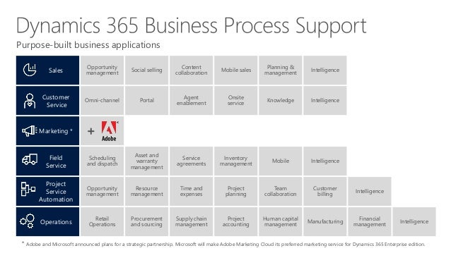 Microsoft Dynamics 365 The Mordern Retail Platform