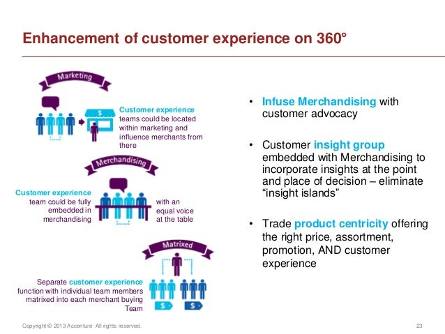 Copyright © 2013 Accenture All rights reserved. 23Enhancement of customer experience on 360°Customer experienceteams could...