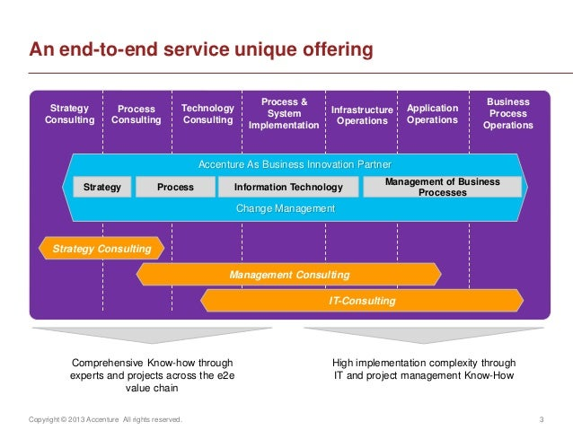 Copyright © 2013 Accenture All rights reserved. 3An end-to-end service unique offeringStrategyConsultingProcessConsultingT...