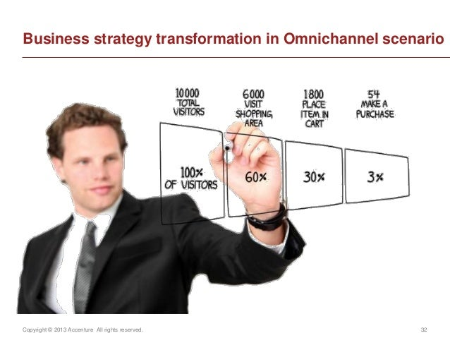 Copyright © 2013 Accenture All rights reserved. 32Business strategy transformation in Omnichannel scenario