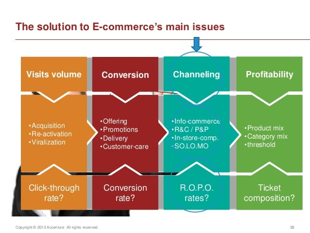 Copyright © 2013 Accenture All rights reserved. 38The solution to E-commerce's main issuesActions•Product mix•Category mix...