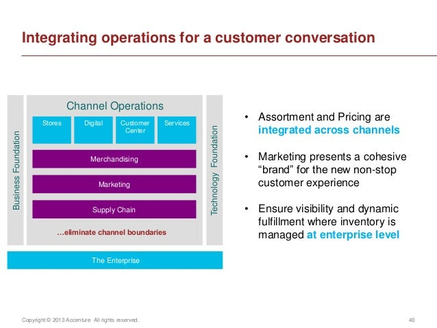 Copyright © 2013 Accenture All rights reserved. 40Integrating operations for a customer conversationThe EnterpriseChannel ...