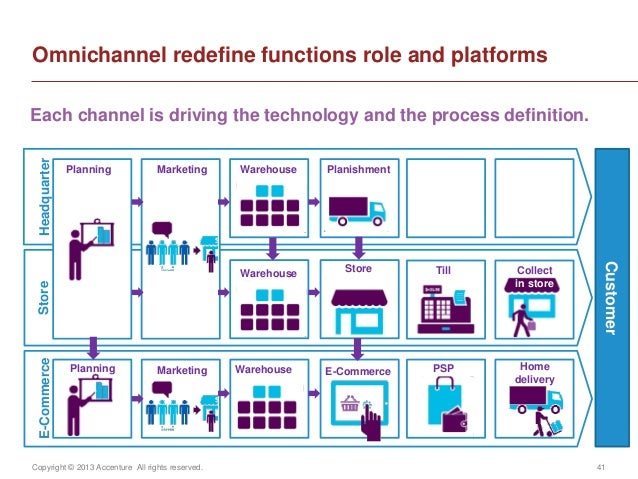 Copyright © 2013 Accenture All rights reserved. 41Omnichannel redefine functions role and platformsCustomerPlanningPlannin...