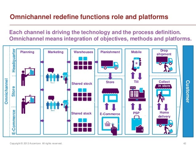 Copyright © 2013 Accenture All rights reserved. 42CustomerE-CommerceHeadquarterStoreOmnichannel redefine functions role an...